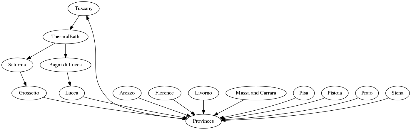 This is a graph with borders and nodes that may contain hyperlinks.